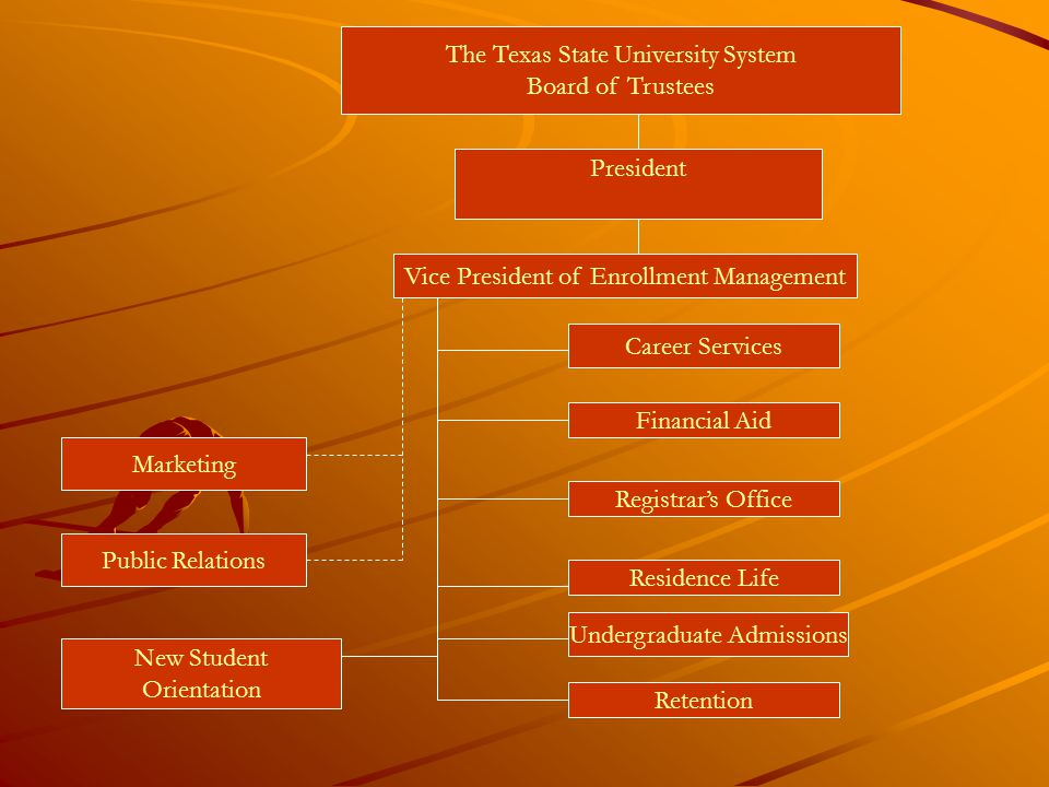 The Texas State University System Board of Trustees President Vice President of Enrollment Management Career Services Financial Aid Registrar's Office Residence Life Undergraduate Admissions Marketing Public Relations New Student Orientation Retention