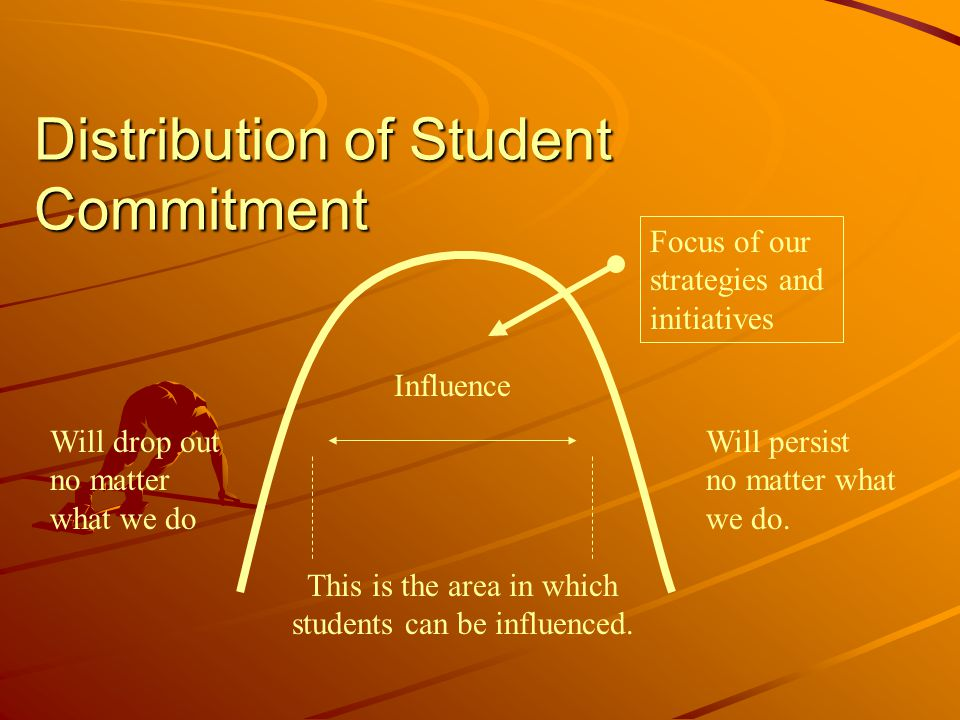 Distribution of Student Commitment Will drop out no matter what we do This is the area in which students can be influenced. Will persist no matter wha