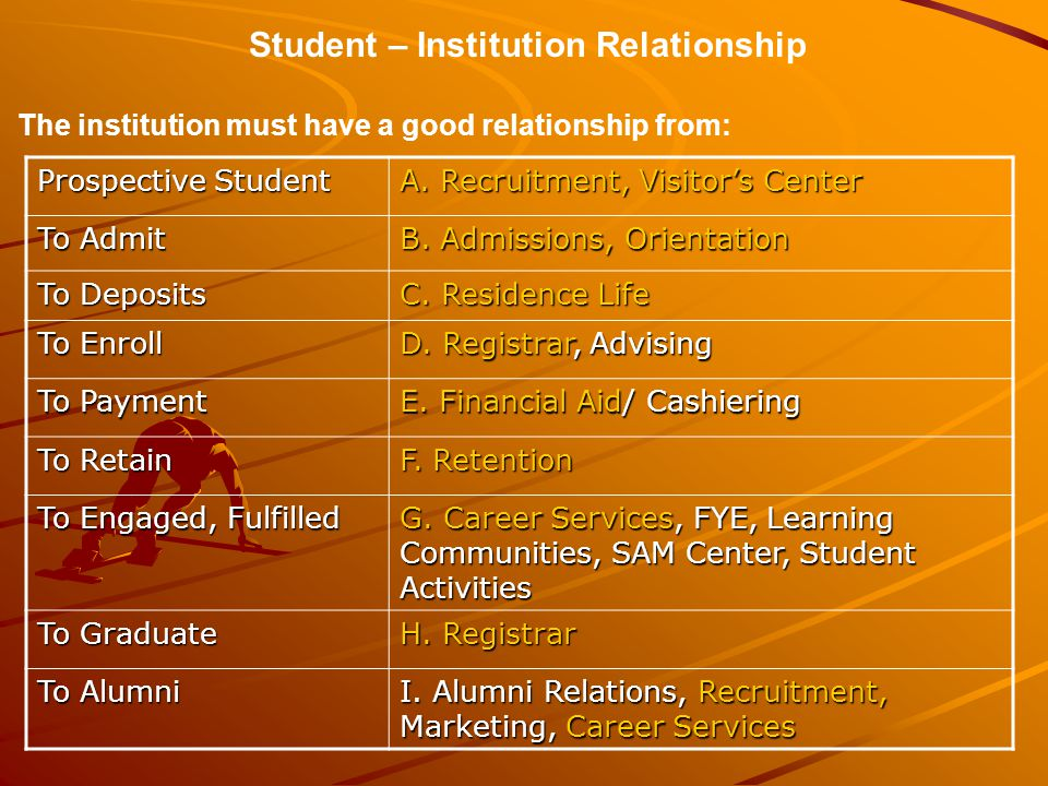 Student – Institution Relationship The institution must have a good relationship from: Prospective Student A. Recruitment, Visitor's Center To Admit B