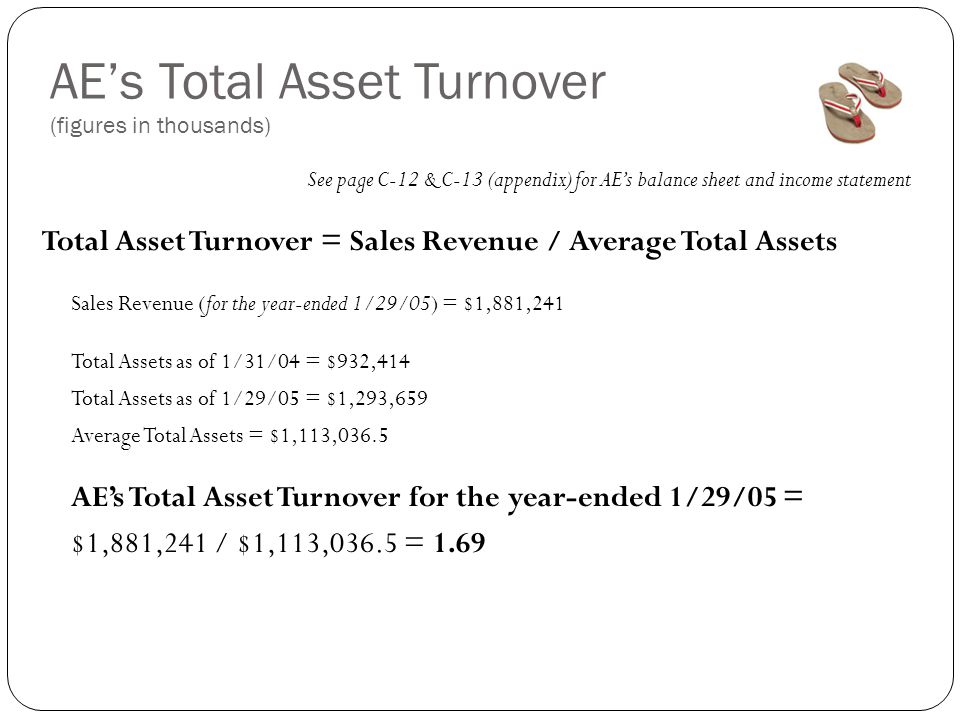 AE's Total Asset Turnover (figures in thousands) See page C-12 & C-13 (appendix) for AE's balance sheet and income statement Total Asset Turnover = Sales Revenue / Average Total Assets Sales Revenue (for the year-ended 1/29/05) = $1,881,241 Total Assets as of 1/31/04 = $932,414 Total Assets as of 1/29/05 = $1,293,659 Average Total Assets = $1,113,036.5 AE's Total Asset Turnover for the year-ended 1/29/05 = $1,881,241 / $1,113,036.5 = 1.69