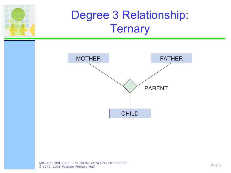 Degree 3 Relationship: Ternary KROENKE and AUER - DATABASE CONCEPTS (4th Edition) © 2010, 2008 Pearson Prentice Hall 4-15