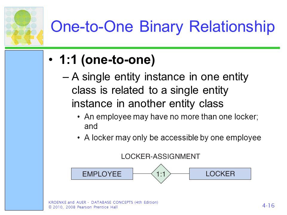 One-to-One Binary Relationship 1:1 (one-to-one) –A single entity instance in one entity class is related to a single entity instance in another entity