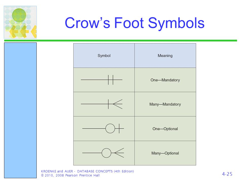 Crow's Foot Symbols KROENKE and AUER - DATABASE CONCEPTS (4th Edition) © 2010, 2008 Pearson Prentice Hall 4-25