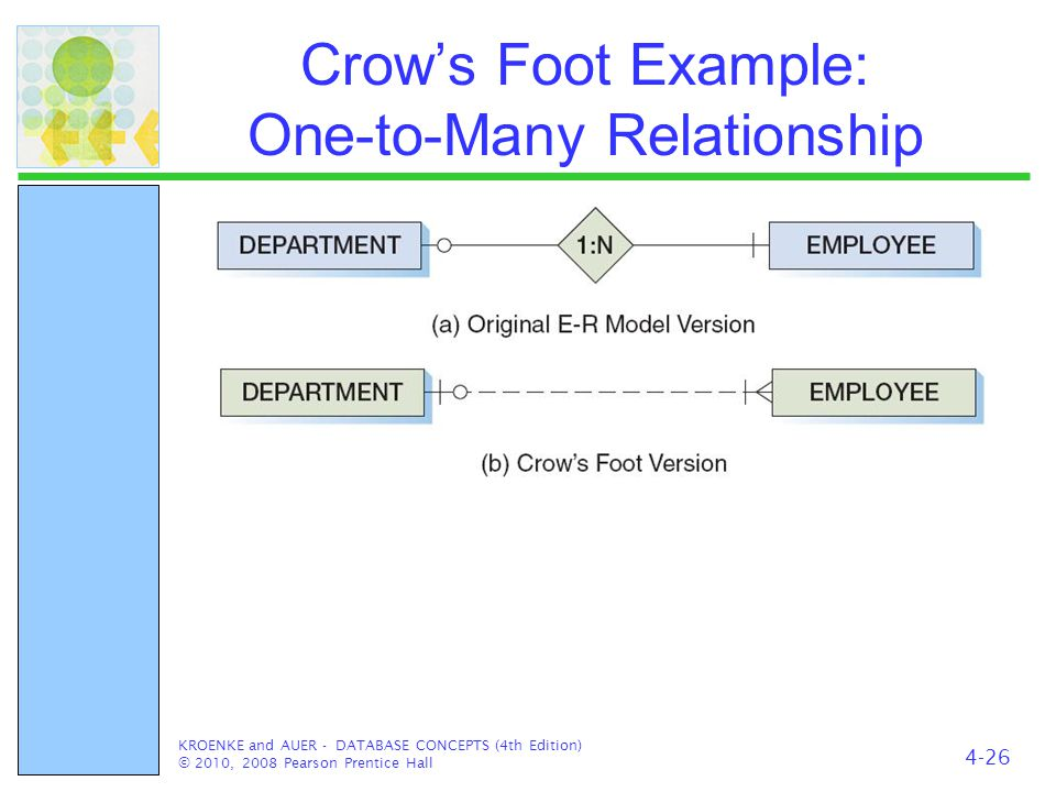 Crow's Foot Example: One-to-Many Relationship KROENKE and AUER - DATABASE CONCEPTS (4th Edition) © 2010, 2008 Pearson Prentice Hall 4-26