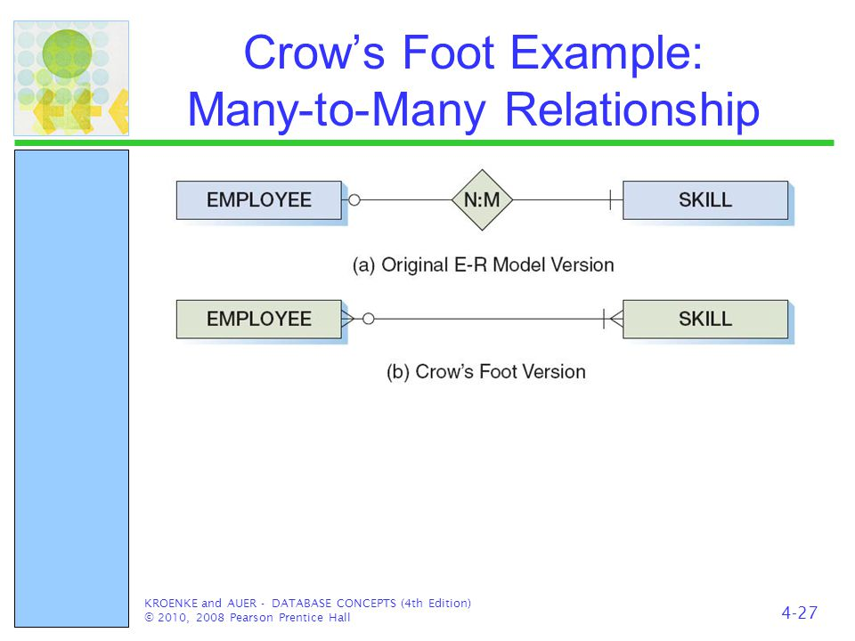 Crow's Foot Example: Many-to-Many Relationship KROENKE and AUER - DATABASE CONCEPTS (4th Edition) © 2010, 2008 Pearson Prentice Hall 4-27