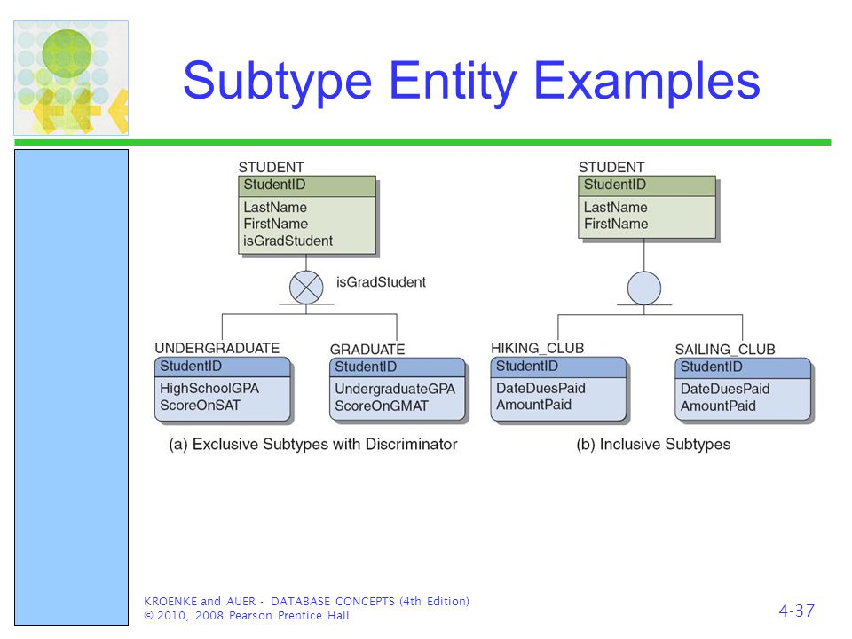 Subtype Entity Examples KROENKE and AUER - DATABASE CONCEPTS (4th Edition) © 2010, 2008 Pearson Prentice Hall 4-37