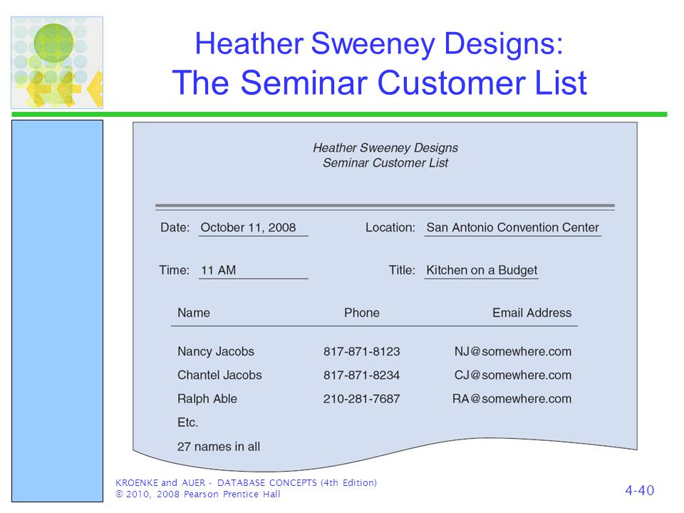 Heather Sweeney Designs: The Seminar Customer List KROENKE and AUER - DATABASE CONCEPTS (4th Edition) © 2010, 2008 Pearson Prentice Hall 4-40