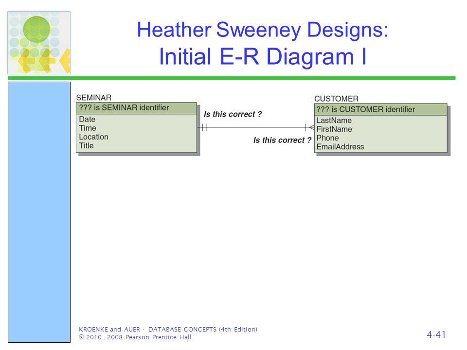 Heather Sweeney Designs: Initial E-R Diagram I KROENKE and AUER - DATABASE CONCEPTS (4th Edition) © 2010, 2008 Pearson Prentice Hall 4-41