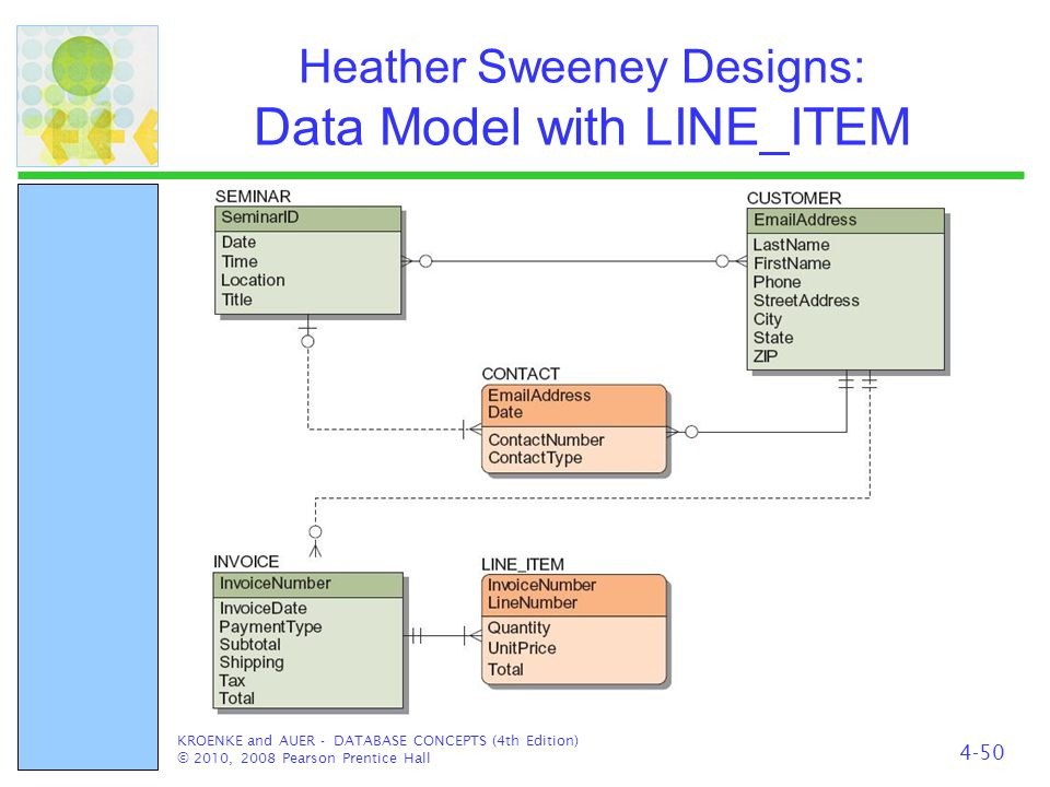 Heather Sweeney Designs: Data Model with LINE_ITEM KROENKE and AUER - DATABASE CONCEPTS (4th Edition) © 2010, 2008 Pearson Prentice Hall 4-50