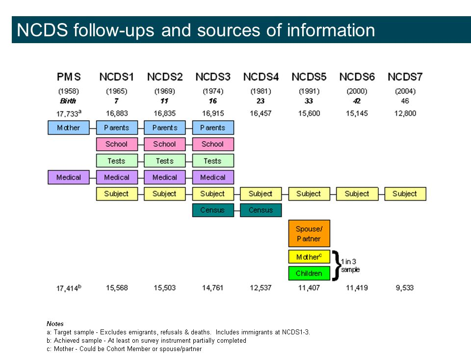 NCDS follow-ups and sources of information