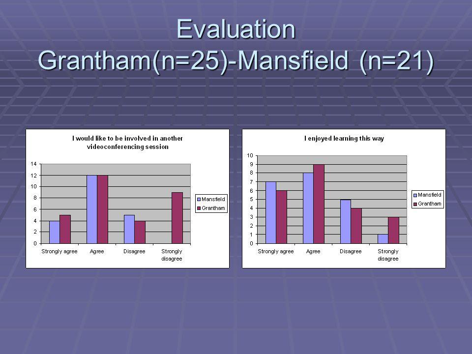 Evaluation Grantham(n=25)-Mansfield (n=21)
