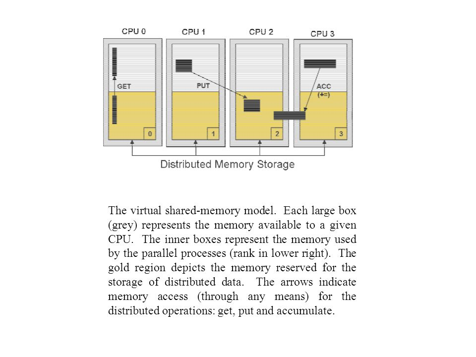 The virtual shared-memory model.