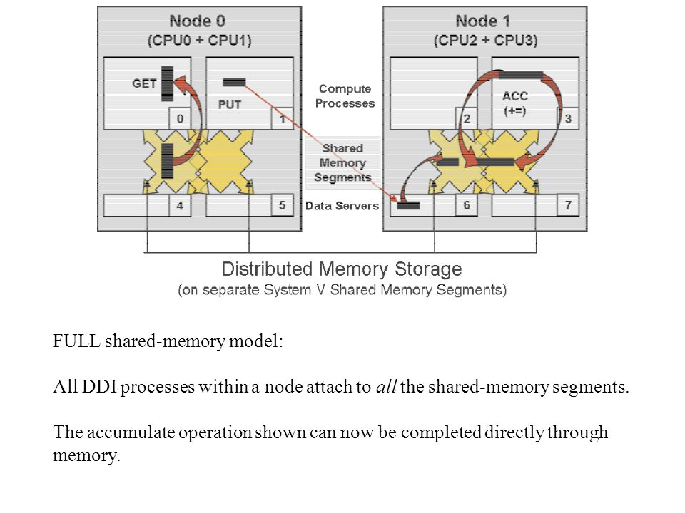 FULL shared-memory model: All DDI processes within a node attach to all the shared-memory segments.