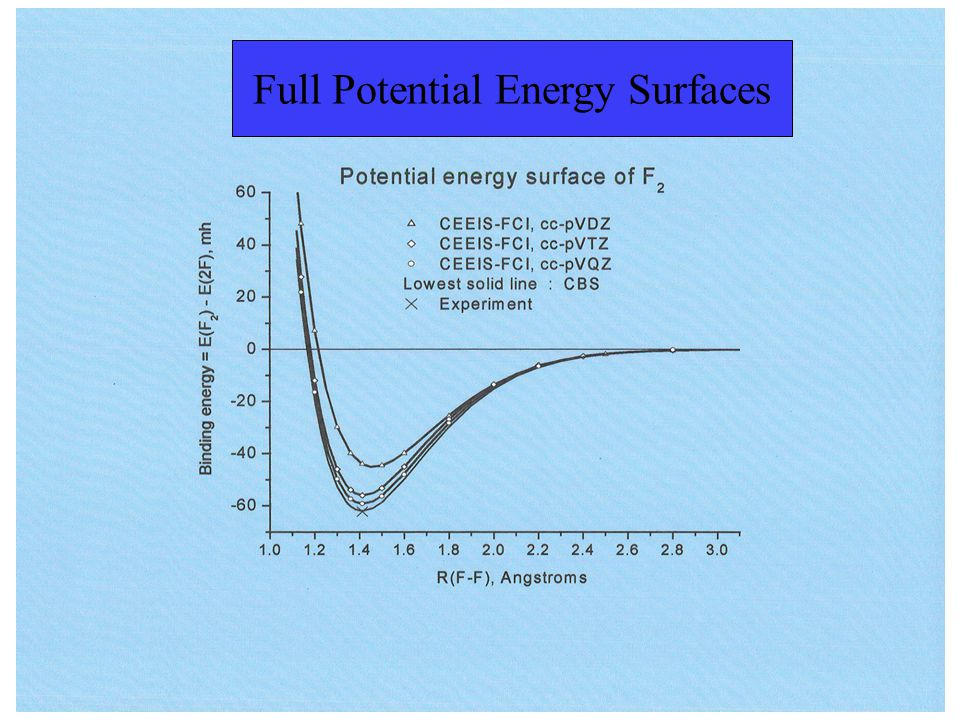 Full Potential Energy Surfaces