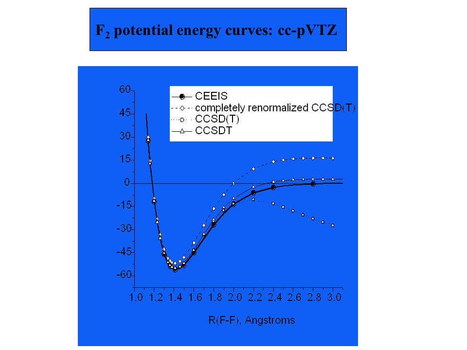 F 2 potential energy curves: cc-pVTZ