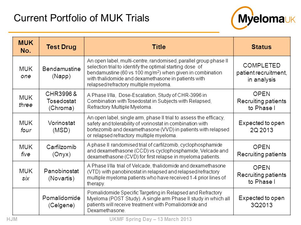 HJMUKMF Spring Day – 13 March 2013 Current Portfolio of MUK Trials MUK No.
