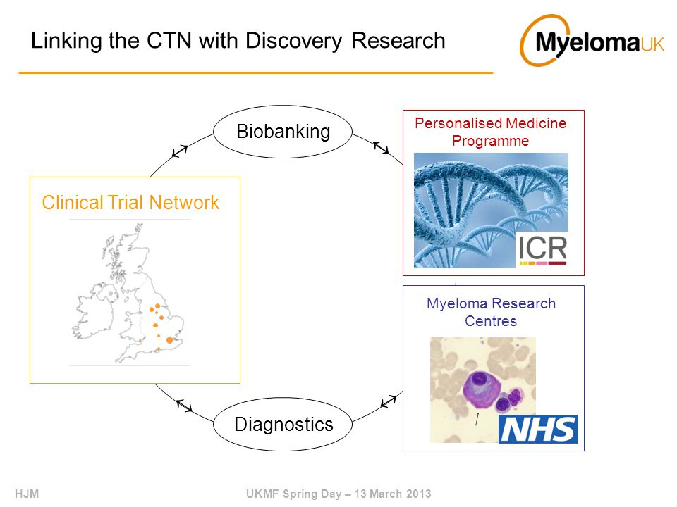 HJMUKMF Spring Day – 13 March 2013 Linking the CTN with Discovery Research Diagnostics Biobanking Clinical Trial Network     Myeloma Research Centres Personalised Medicine Programme