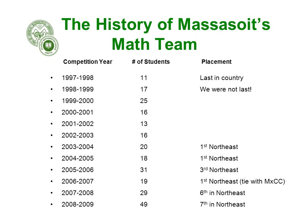 The History of Massasoit's Math Team Competition Year # of Students Placement 1997-199811 Last in country 1998-199917We were not last.
