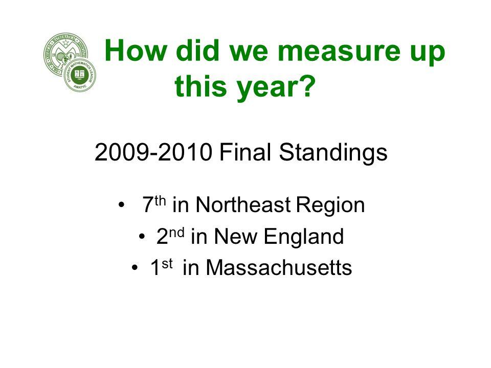First in Massachusetts.