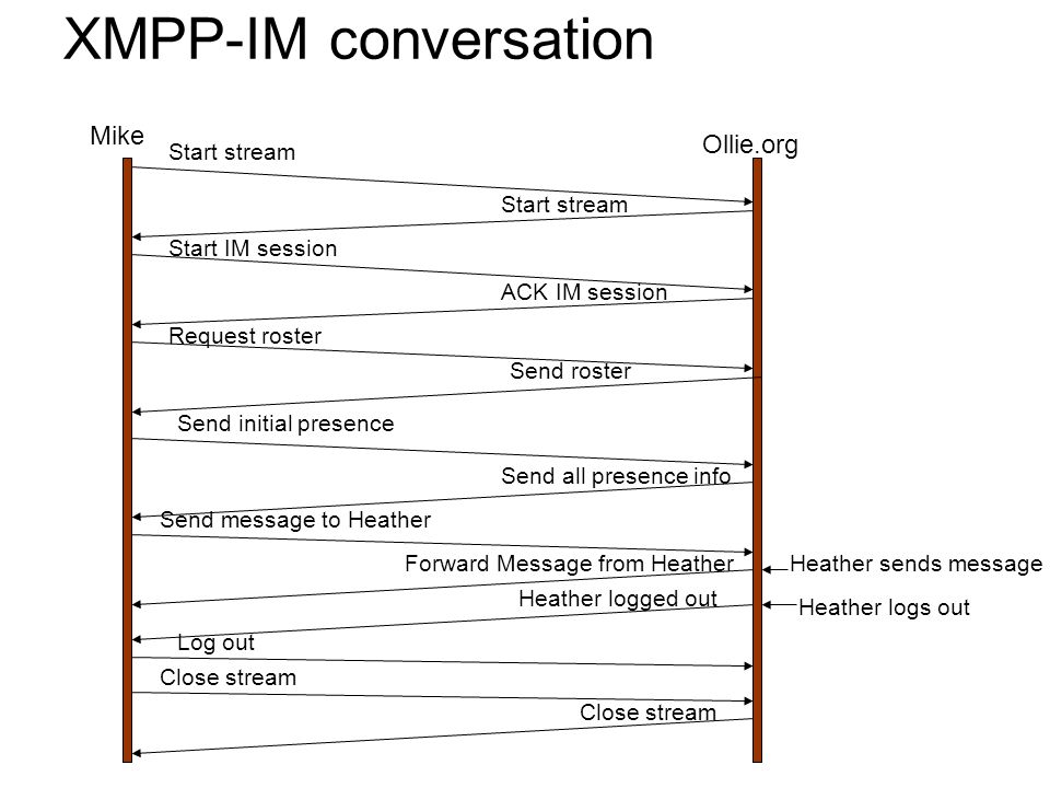 XMPP-IM conversation Mike Ollie.org Start stream Start IM session ACK IM session Request roster Send roster Send initial presence Send all presence info Send message to Heather Forward Message from Heather Heather logged out Log out Heather sends message Heather logs out Close stream
