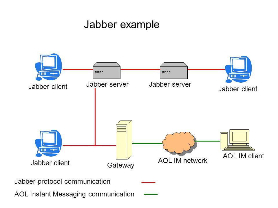 Jabber client Jabber server Gateway AOL IM network AOL IM client Jabber protocol communication AOL Instant Messaging communication Jabber example