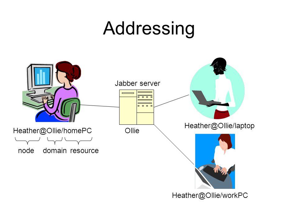 Addressing OllieHeather@Ollie/homePC Heather@Ollie/workPC Heather@Ollie/laptop domainnoderesource Jabber server