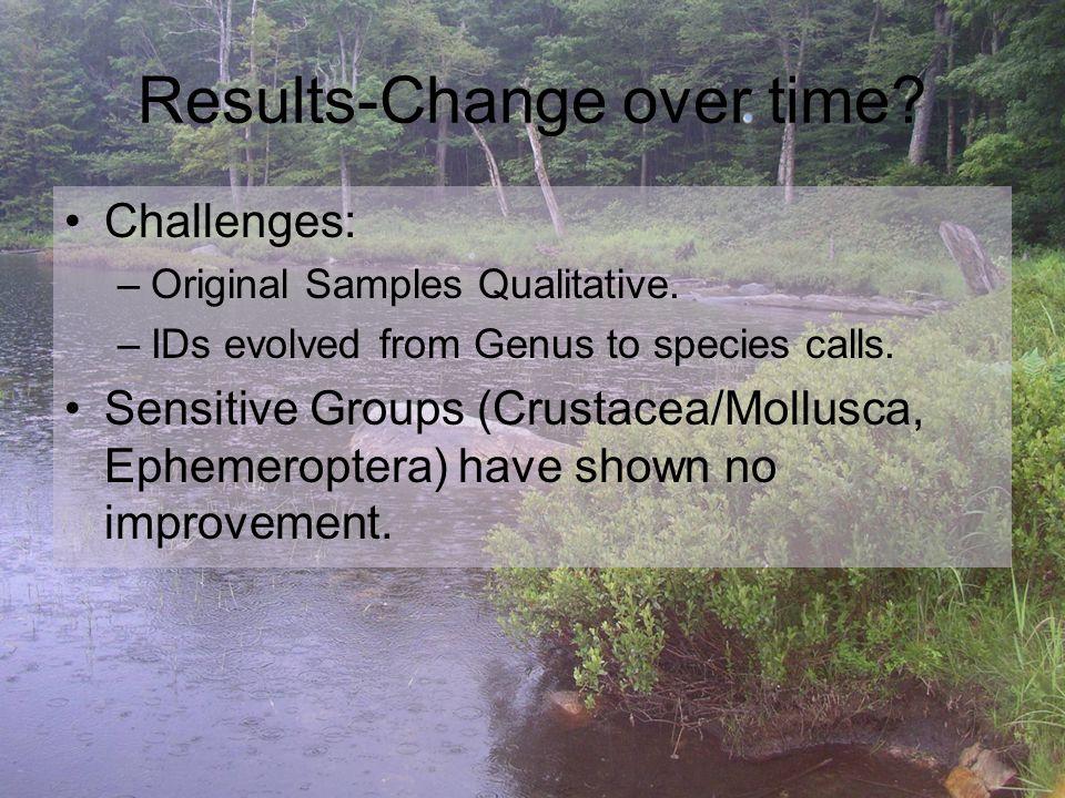 Results-Change over time. Challenges: –Original Samples Qualitative.