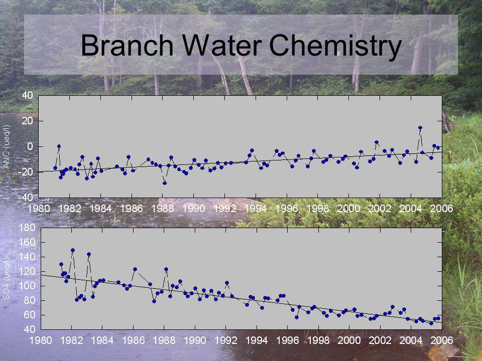 Branch Water Chemistry