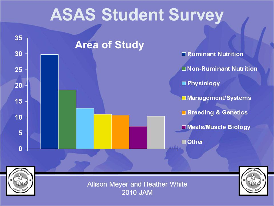 Area of Study ASAS Student Survey Allison Meyer and Heather White 2010 JAM