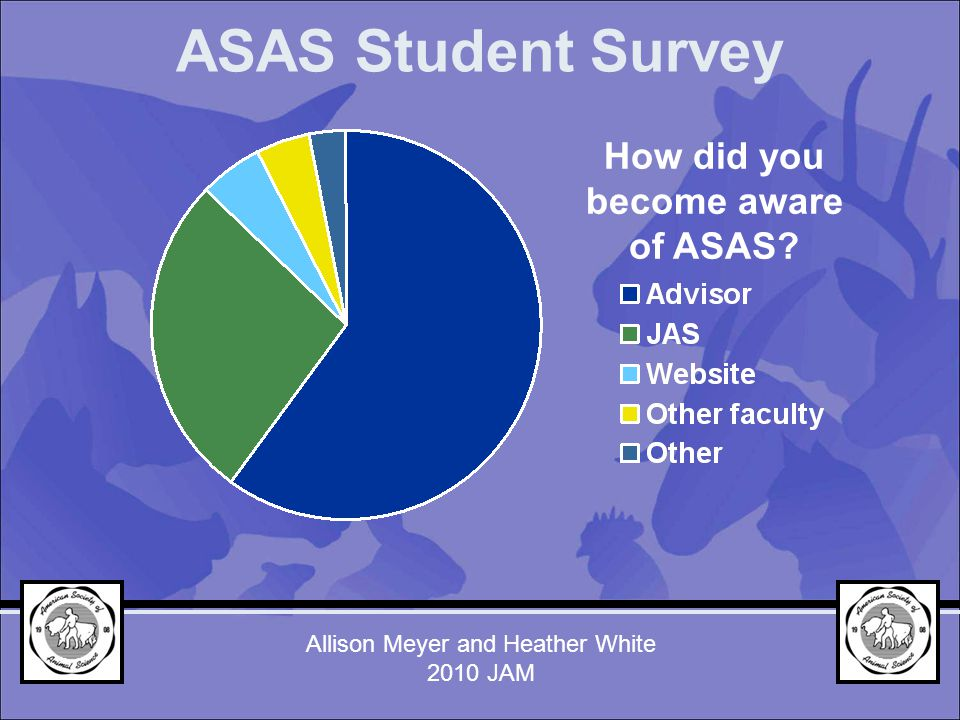 How did you become aware of ASAS? ASAS Student Survey Allison Meyer and Heather White 2010 JAM