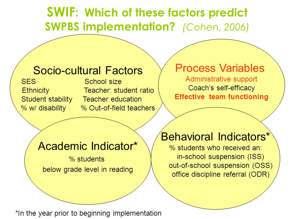 SWIF : Which of these factors predict SWPBS implementation.