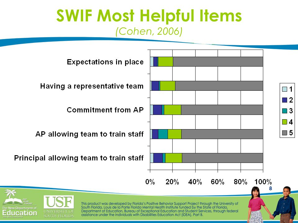 8 SWIF Most Helpful Items (Cohen, 2006)