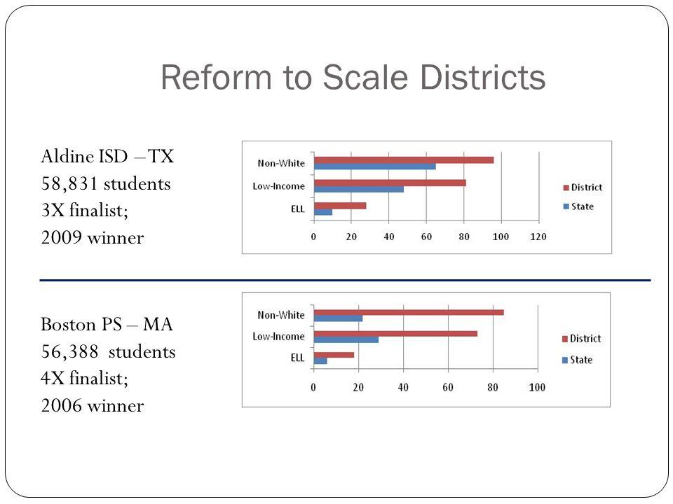 Reform to Scale Districts Aldine ISD – TX 58,831 students 3X finalist; 2009 winner Boston PS – MA 56,388 students 4X finalist; 2006 winner