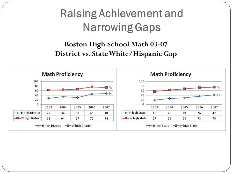 Raising Achievement and Narrowing Gaps Boston High School Math 03-07 District vs.