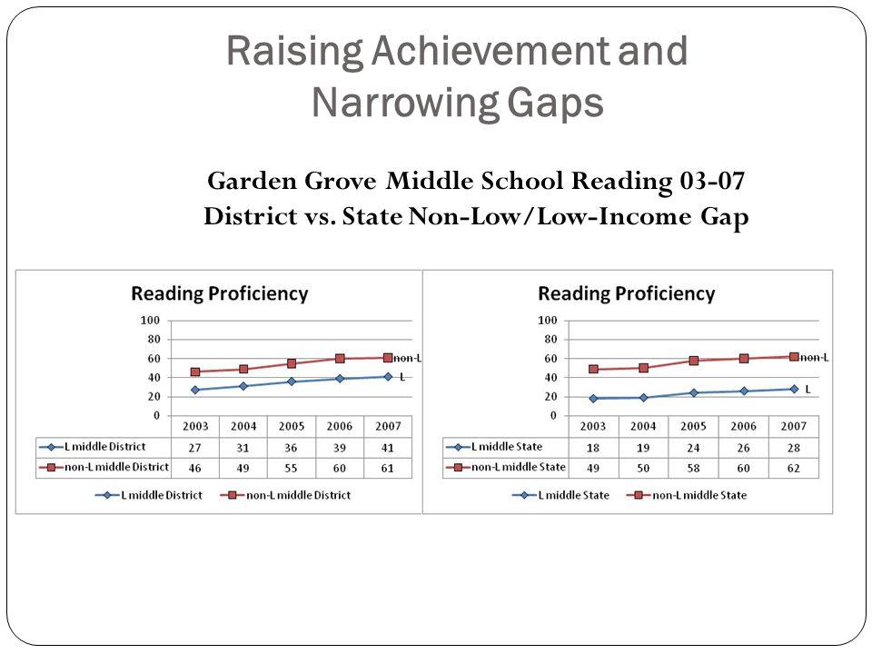 Raising Achievement and Narrowing Gaps Garden Grove Middle School Reading 03-07 District vs.