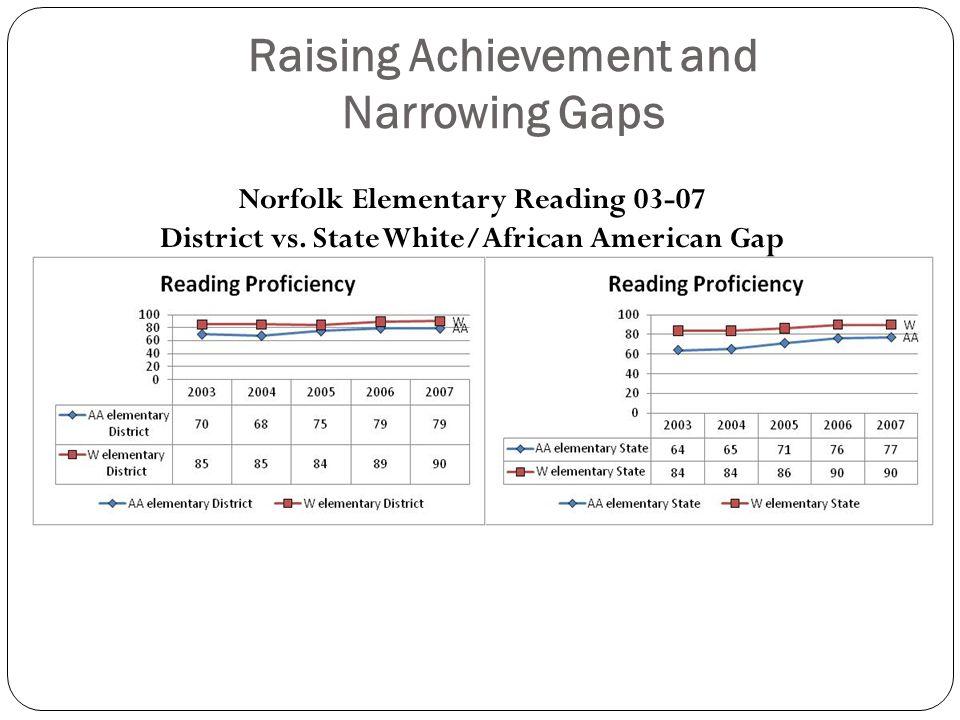 Raising Achievement and Narrowing Gaps Norfolk Elementary Reading 03-07 District vs.