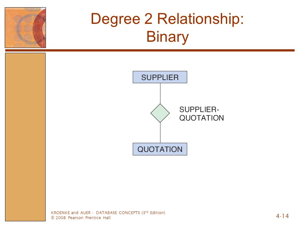 KROENKE and AUER - DATABASE CONCEPTS (3 rd Edition) © 2008 Pearson Prentice Hall 4-14 Degree 2 Relationship: Binary