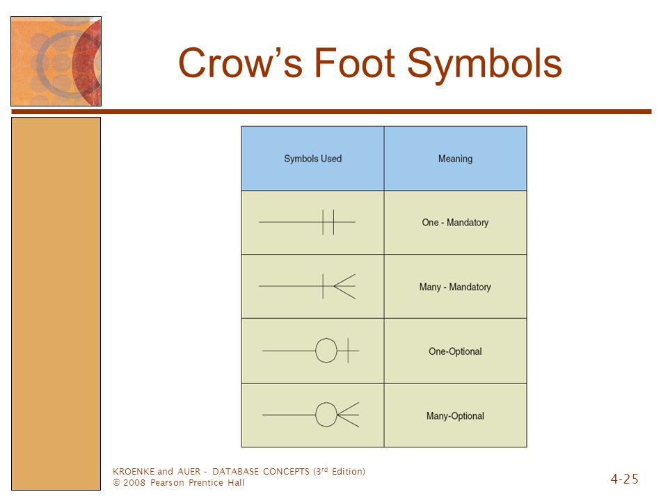 KROENKE and AUER - DATABASE CONCEPTS (3 rd Edition) © 2008 Pearson Prentice Hall 4-25 Crow's Foot Symbols