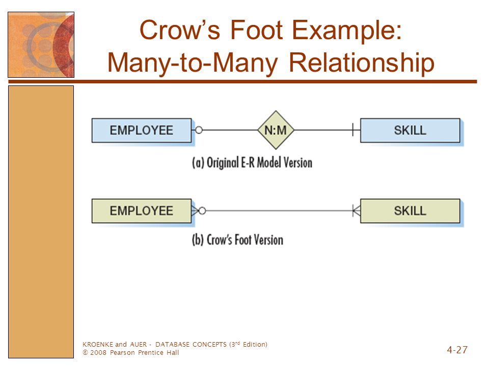 KROENKE and AUER - DATABASE CONCEPTS (3 rd Edition) © 2008 Pearson Prentice Hall 4-27 Crow's Foot Example: Many-to-Many Relationship