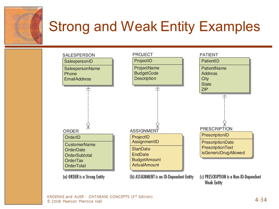 KROENKE and AUER - DATABASE CONCEPTS (3 rd Edition) © 2008 Pearson Prentice Hall 4-34 Strong and Weak Entity Examples