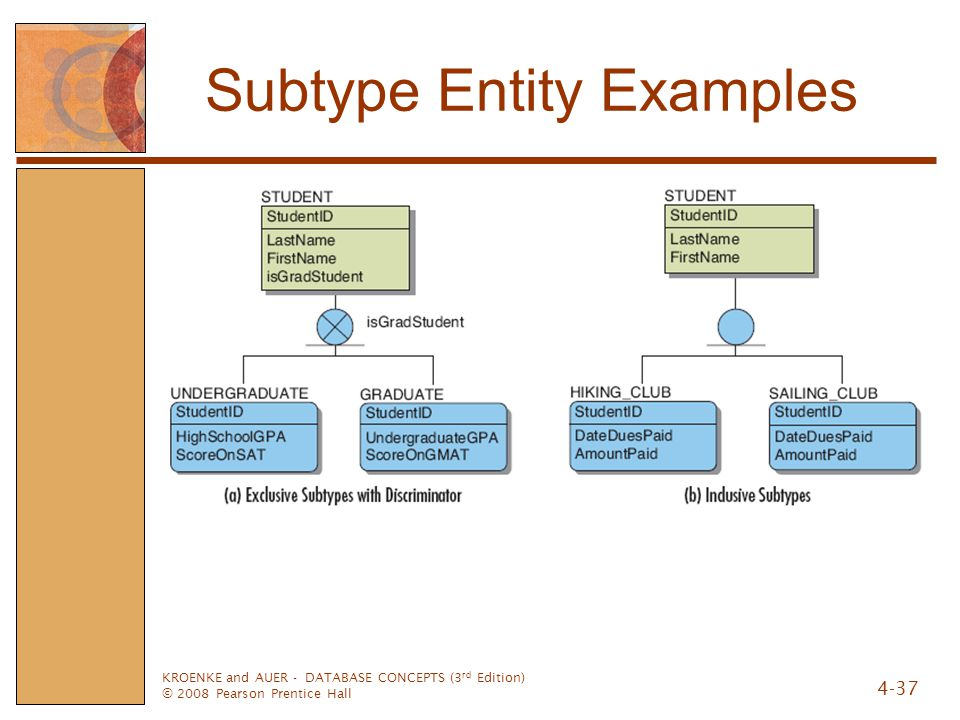 KROENKE and AUER - DATABASE CONCEPTS (3 rd Edition) © 2008 Pearson Prentice Hall 4-37 Subtype Entity Examples