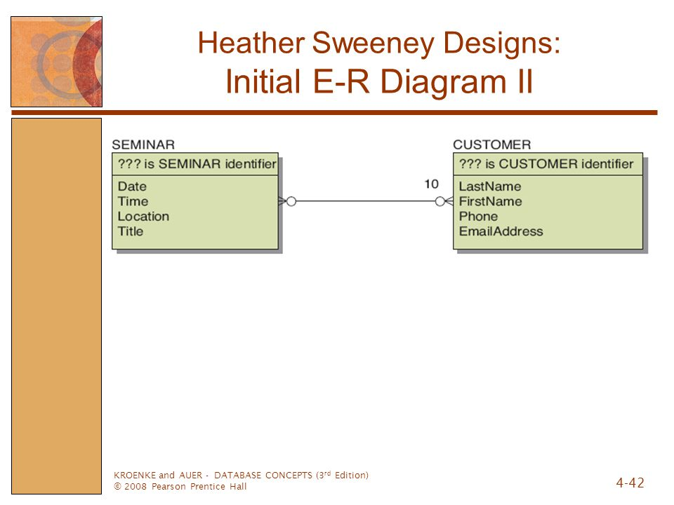 KROENKE and AUER - DATABASE CONCEPTS (3 rd Edition) © 2008 Pearson Prentice Hall 4-42 Heather Sweeney Designs: Initial E-R Diagram II