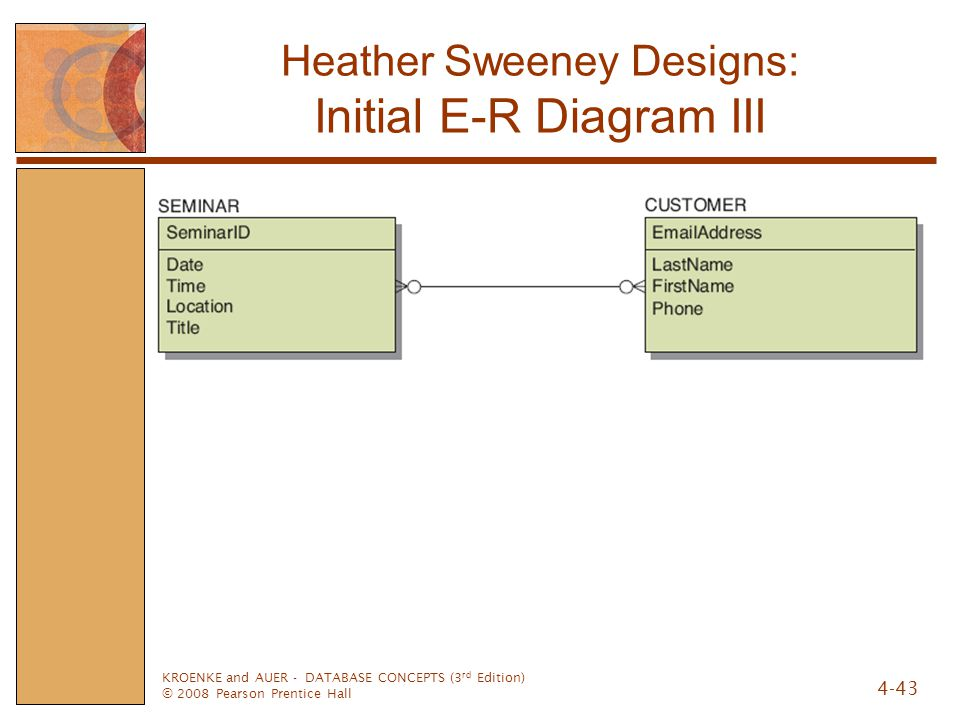 KROENKE and AUER - DATABASE CONCEPTS (3 rd Edition) © 2008 Pearson Prentice Hall 4-43 Heather Sweeney Designs: Initial E-R Diagram III