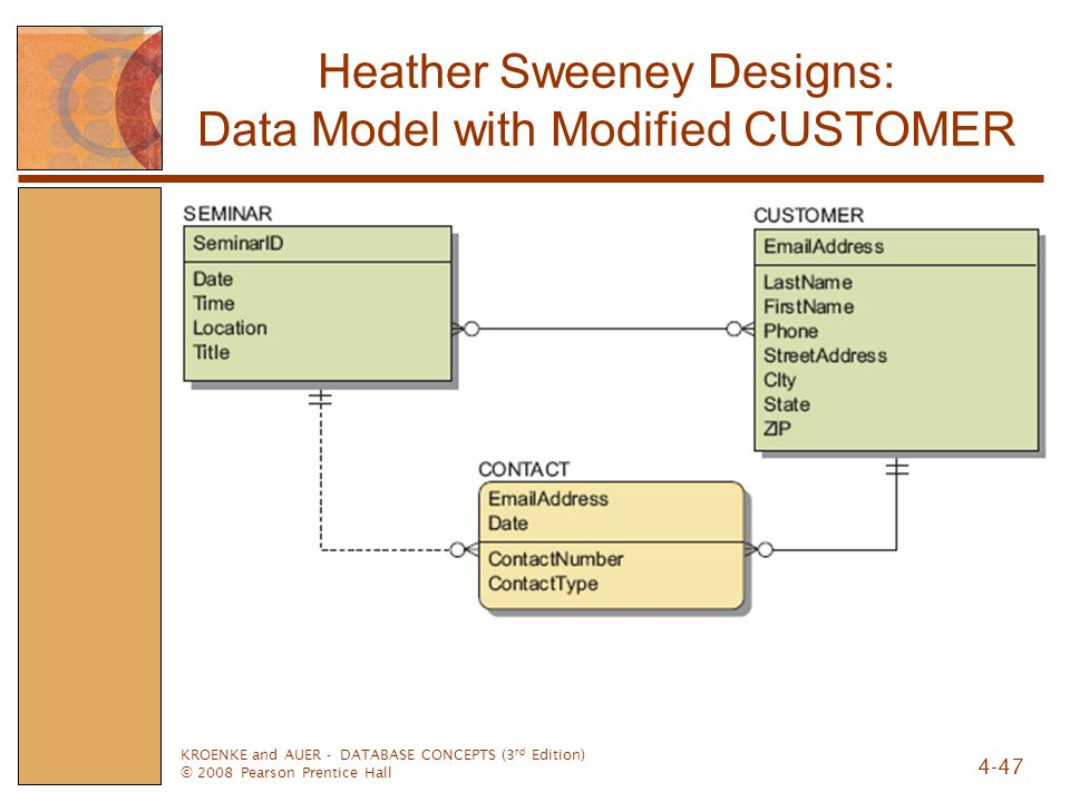 KROENKE and AUER - DATABASE CONCEPTS (3 rd Edition) © 2008 Pearson Prentice Hall 4-47 Heather Sweeney Designs: Data Model with Modified CUSTOMER