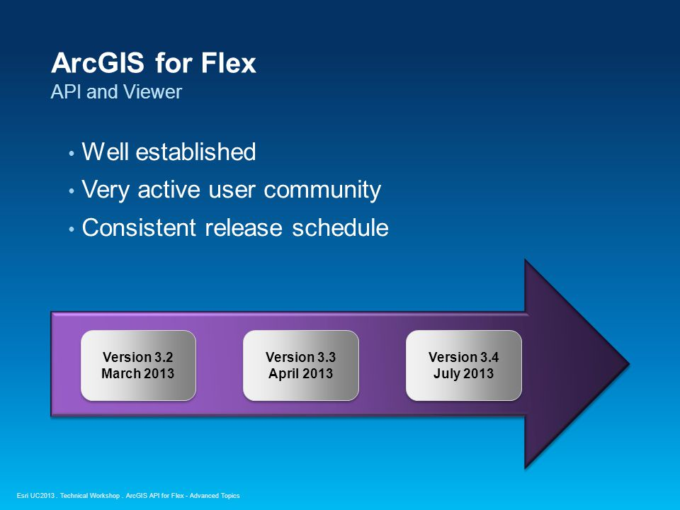 Esri UC2013. Technical Workshop. ArcGIS for Flex API and Viewer Well established Very active user community Consistent release schedule ArcGIS API for