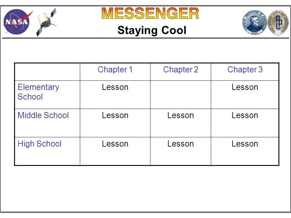 Staying Cool Chapter 1Chapter 2Chapter 3 Elementary School Lesson Middle SchoolLesson High SchoolLesson