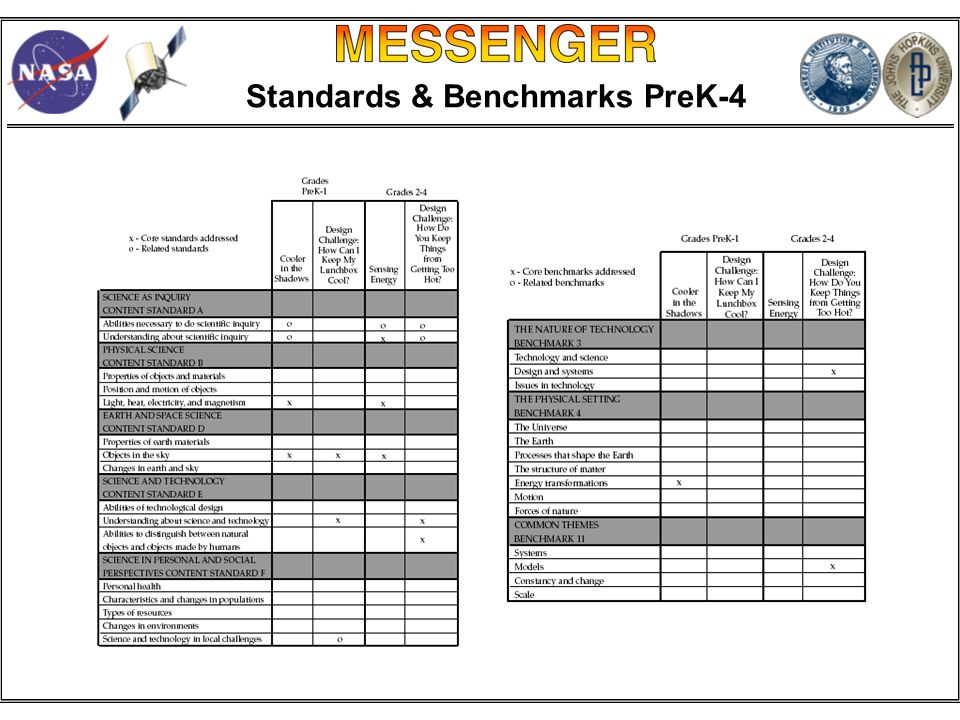 Standards & Benchmarks PreK-4