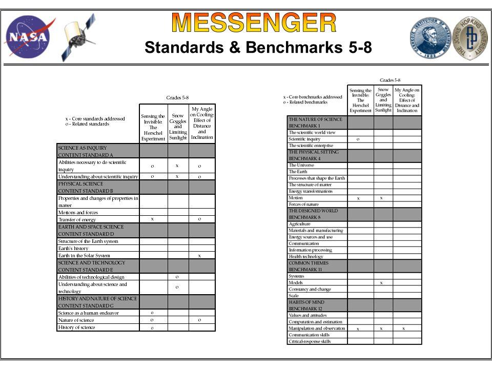 Standards & Benchmarks 5-8