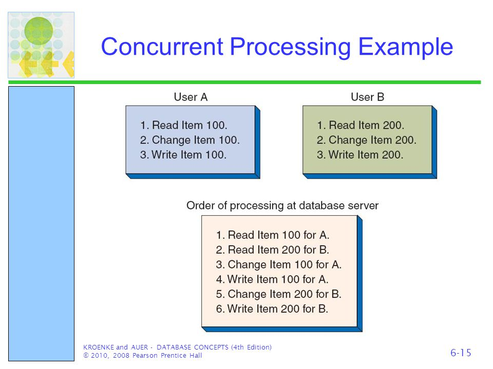 Concurrent Processing Example KROENKE and AUER - DATABASE CONCEPTS (4th Edition) © 2010, 2008 Pearson Prentice Hall 6-15