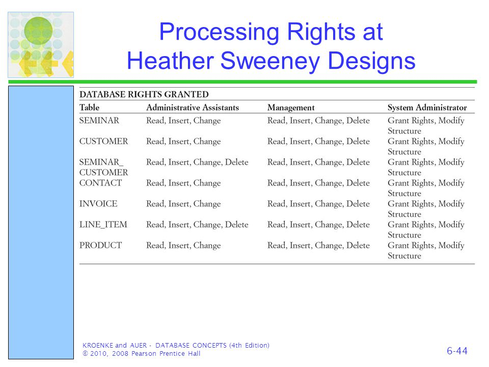 Processing Rights at Heather Sweeney Designs KROENKE and AUER - DATABASE CONCEPTS (4th Edition) © 2010, 2008 Pearson Prentice Hall 6-44